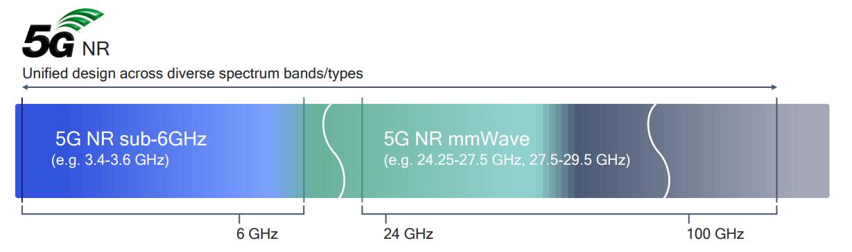 5G NSA y SA, ¿cuál es la diferencia?
