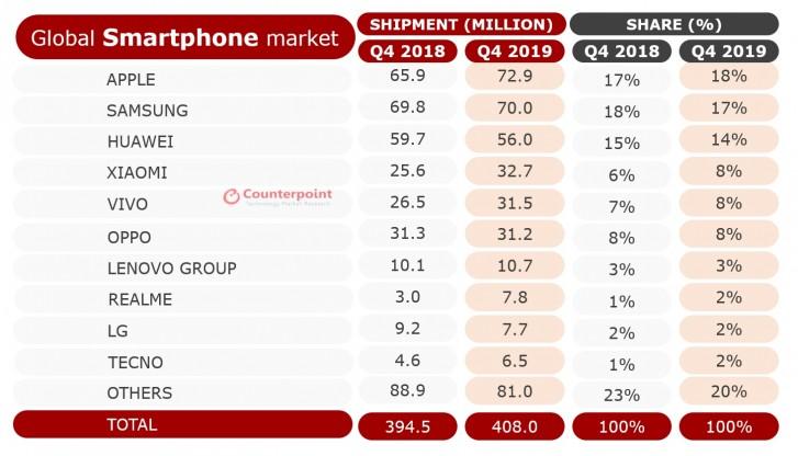 Así quedó el ranking del mercado de smartphones a nivel mundial en 2019