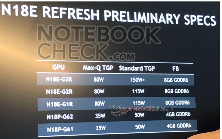 CES 2020: Las futuras gráficas de los portátiles con NVIDIA.