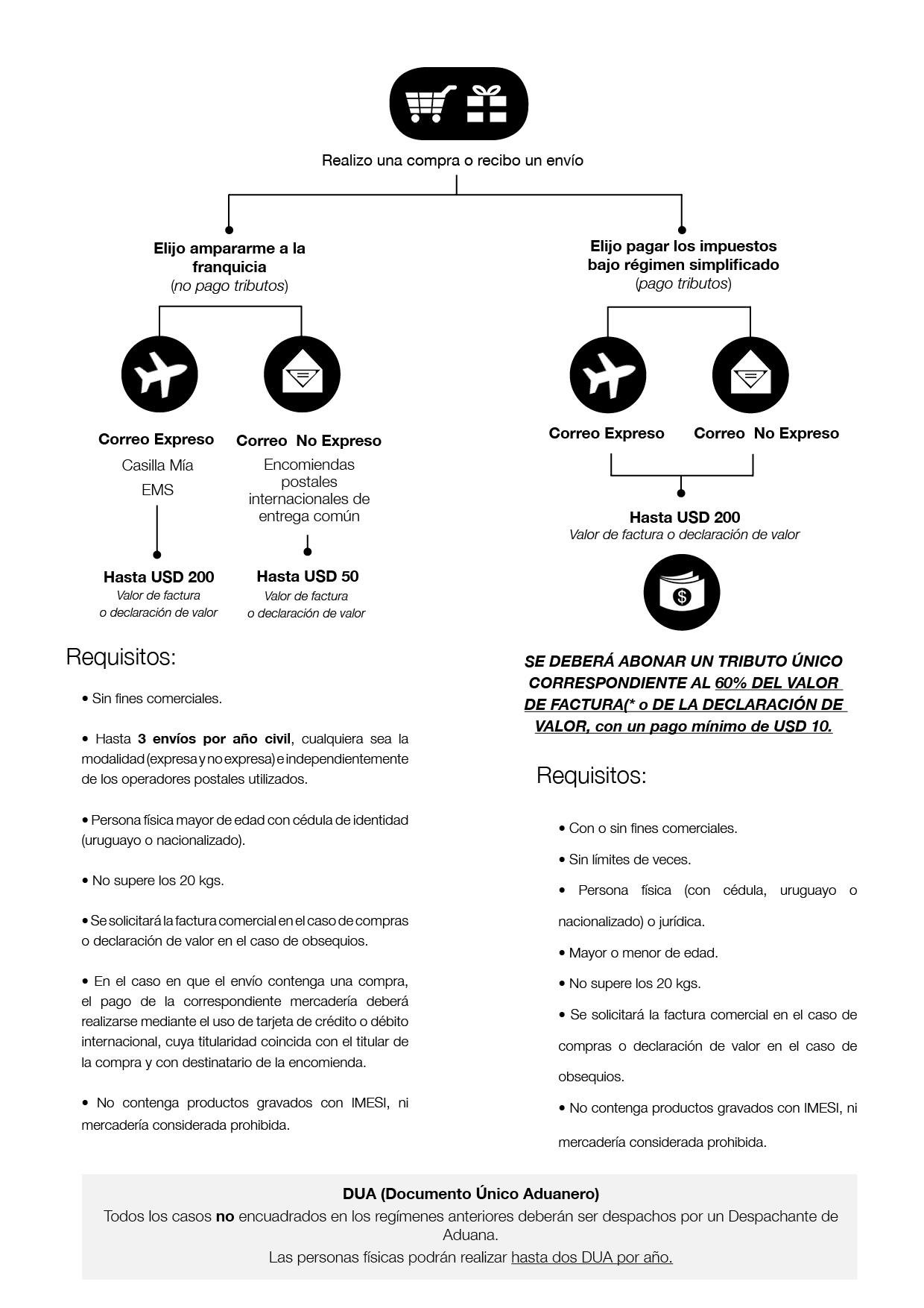 Requisitos y consideraciones para comprar por Internet en Uruguay