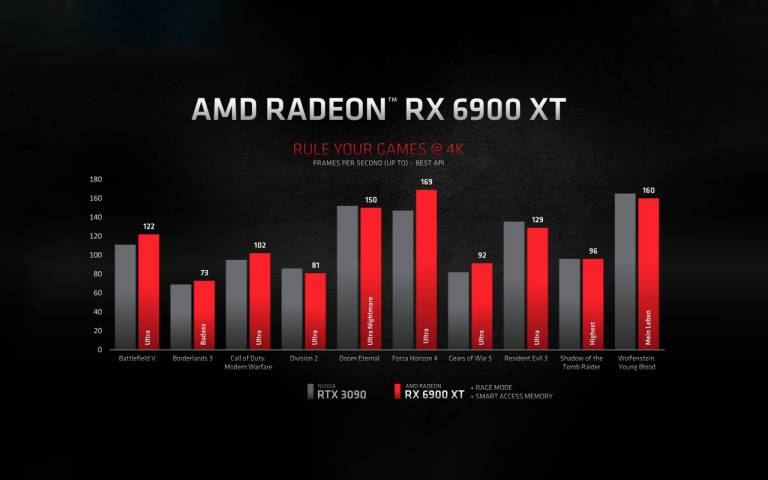 AMD anuncia su nueva línea de gráficas y sacude el mercado