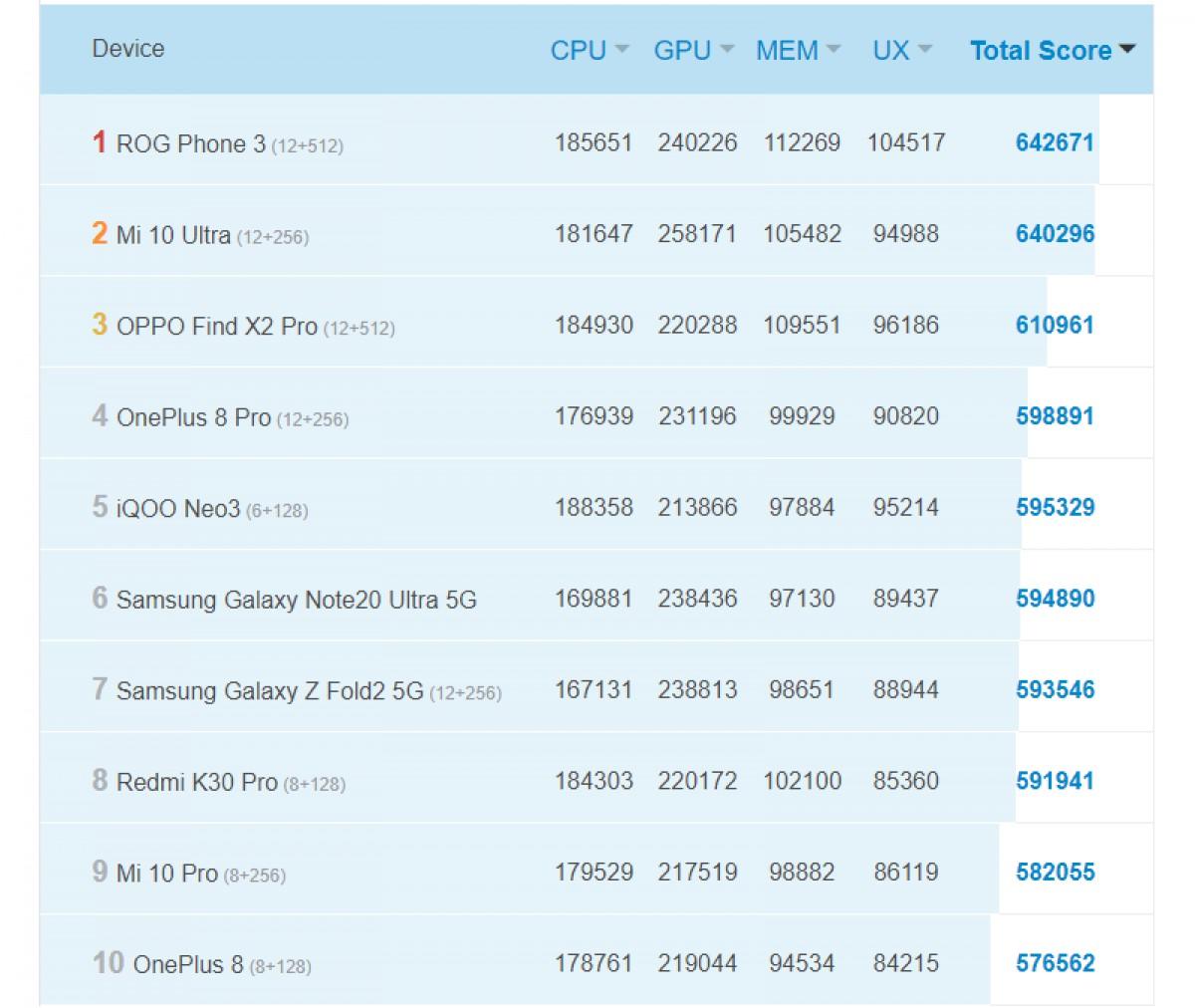 El nuevo Exynos 1080 le gana en AnTuTu al Qualcomm Snapdragon 865+