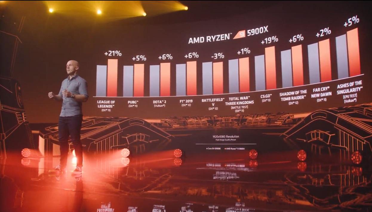 AMD Ryzen 5000 benchmarks en juegos