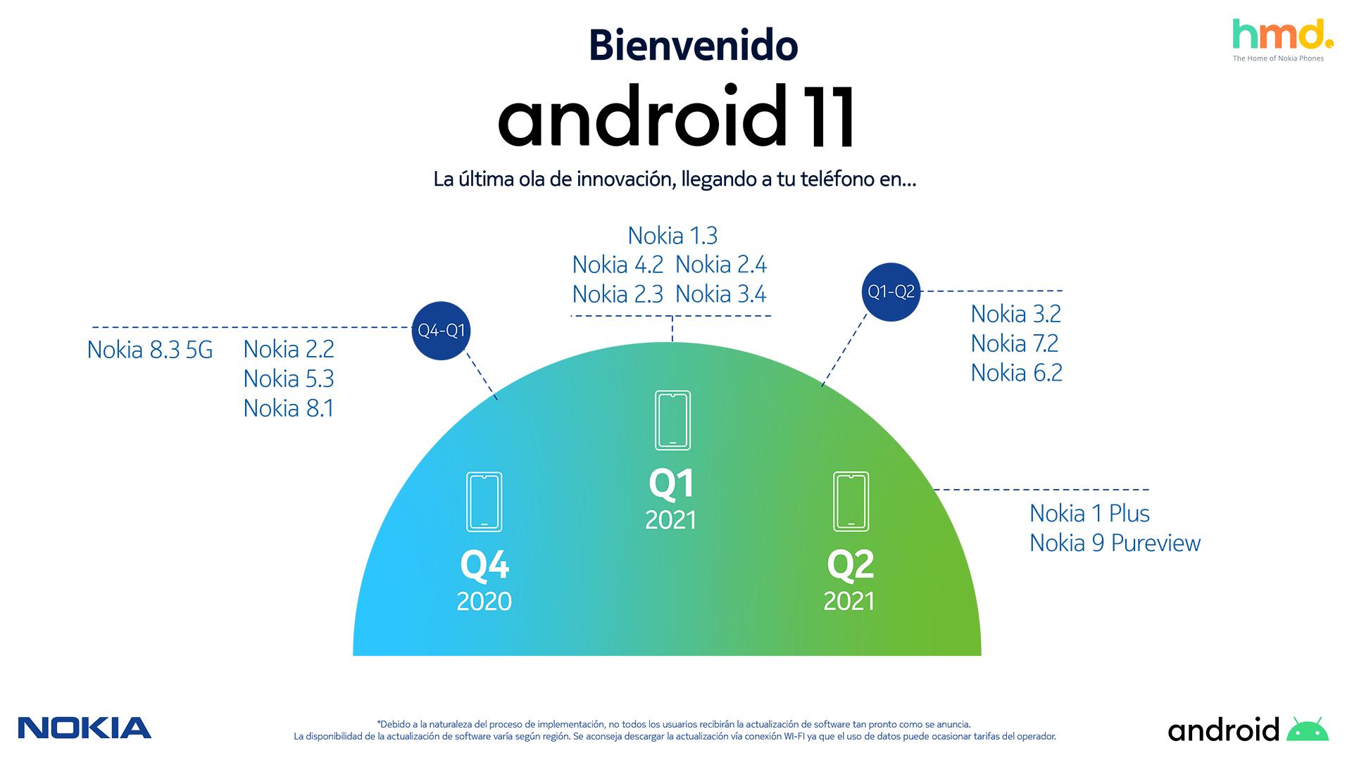 HMD continúa actualizando el Android en todo su portafolio de smartphones Nokia