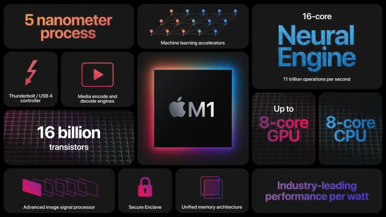 El gran lanzamiento del año 2020, Apple M1.