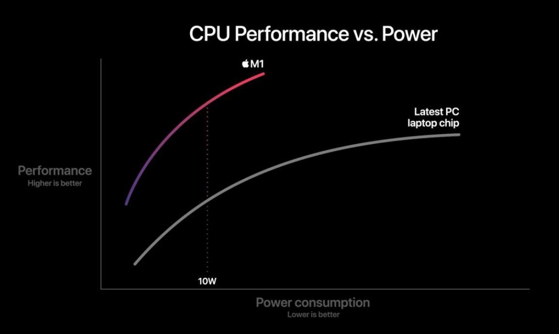 Primeras pruebas de rendimiento del chip M1 de Apple
