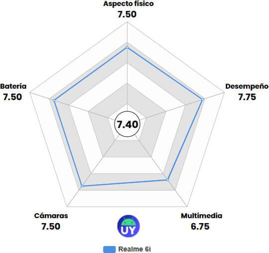 Review Realme 6i: Un gama media muy completo