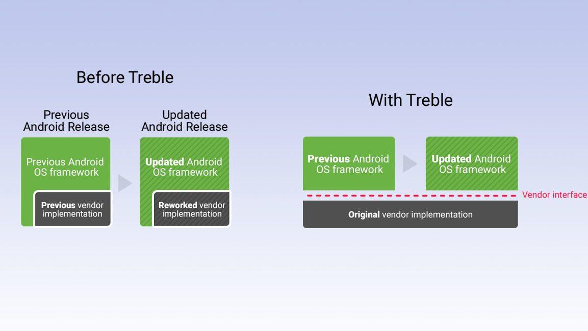 Qualcomm Snapdragon permitirá actualizaciones gracias a Project Treble