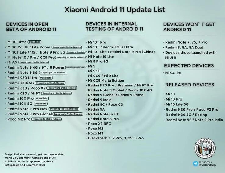Android 11 llegará a los siguientes Xiaomi.