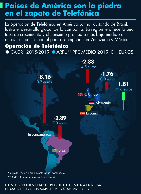 ¿Se va Movistar de Uruguay? Esto es lo que sabemos al momento