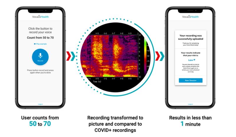 La aplicación de Vocalis es capaz de detectar COVID-19 con tu voz