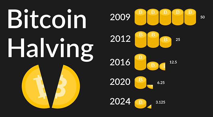 ¿Por qué sube tanto el Bitcoin?